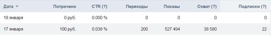 привлечение пользователей в группу Вконтакте